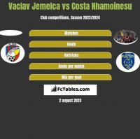 Vaclav Jemelca vs Costa Nhamoinesu h2h player stats
