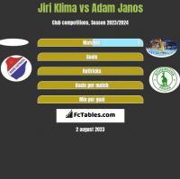 Jiri Klima vs Adam Janos h2h player stats