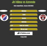 Jiri Klima vs Azevedo h2h player stats