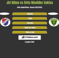 Jiri Klima vs Elvis Mashike Sukisa h2h player stats