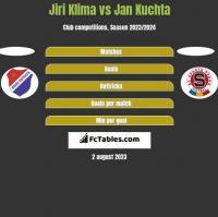 Jiri Klima vs Jan Kuchta h2h player stats