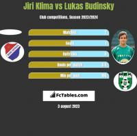 Jiri Klima vs Lukas Budinsky h2h player stats