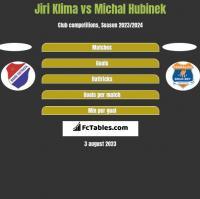 Jiri Klima vs Michal Hubinek h2h player stats