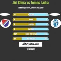Jiri Klima vs Tomas Ladra h2h player stats
