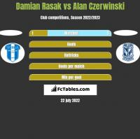 Damian Rasak vs Alan Czerwinski h2h player stats