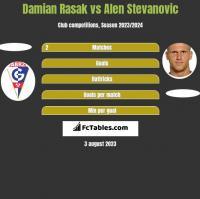Damian Rasak vs Alen Stevanović h2h player stats
