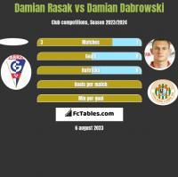 Damian Rasak vs Damian Dabrowski h2h player stats