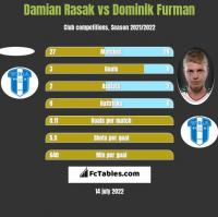 Damian Rasak vs Dominik Furman h2h player stats