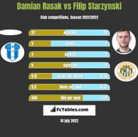 Damian Rasak vs Filip Starzynski h2h player stats