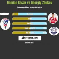 Damian Rasak vs Gieorgij Żukow h2h player stats