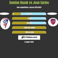 Damian Rasak vs Jean Carlos h2h player stats