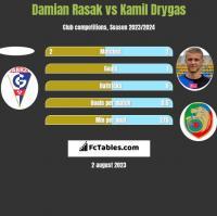 Damian Rasak vs Kamil Drygas h2h player stats
