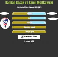 Damian Rasak vs Kamil Wojtkowski h2h player stats