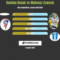 Damian Rasak vs Mateusz Szwoch h2h player stats