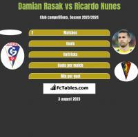 Damian Rasak vs Ricardo Nunes h2h player stats