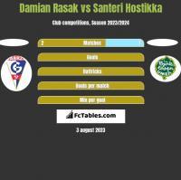 Damian Rasak vs Santeri Hostikka h2h player stats