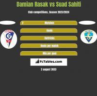 Damian Rasak vs Suad Sahiti h2h player stats