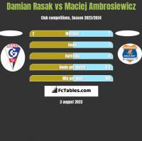 Damian Rasak vs Maciej Ambrosiewicz h2h player stats