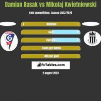 Damian Rasak vs Mikolaj Kwietniewski h2h player stats