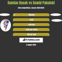 Damian Rasak vs Dawid Pakulski h2h player stats