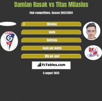Damian Rasak vs Titas Milasius h2h player stats