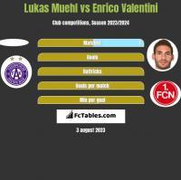 Lukas Muehl vs Enrico Valentini h2h player stats