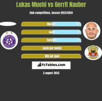Lukas Muehl vs Gerrit Nauber h2h player stats