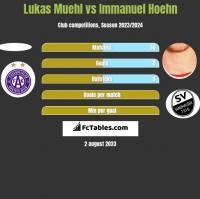 Lukas Muehl vs Immanuel Hoehn h2h player stats