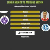 Lukas Muehl vs Mathias Wittek h2h player stats