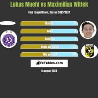 Lukas Muehl vs Maximilian Wittek h2h player stats