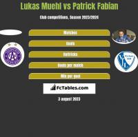 Lukas Muehl vs Patrick Fabian h2h player stats