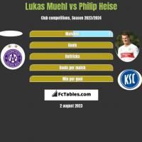 Lukas Muehl vs Philip Heise h2h player stats