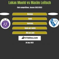 Lukas Muehl vs Maxim Leitsch h2h player stats