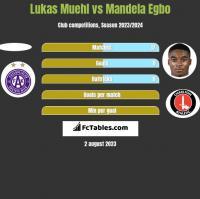 Lukas Muehl vs Mandela Egbo h2h player stats