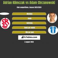 Adrian Klimczak vs Adam Chrzanowski h2h player stats