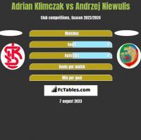 Adrian Klimczak vs Andrzej Niewulis h2h player stats