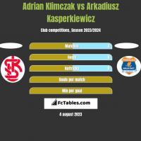 Adrian Klimczak vs Arkadiusz Kasperkiewicz h2h player stats