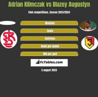 Adrian Klimczak vs Blazey Augustyn h2h player stats