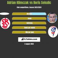 Adrian Klimczak vs Boris Sekulic h2h player stats