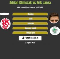 Adrian Klimczak vs Erik Janza h2h player stats