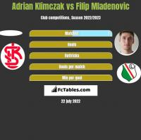 Adrian Klimczak vs Filip Mladenovic h2h player stats