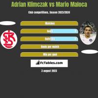 Adrian Klimczak vs Mario Maloca h2h player stats