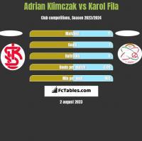 Adrian Klimczak vs Karol Fila h2h player stats