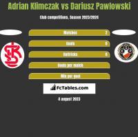 Adrian Klimczak vs Dariusz Pawlowski h2h player stats
