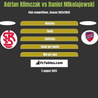 Adrian Klimczak vs Daniel Mikolajewski h2h player stats