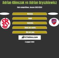 Adrian Klimczak vs Adrian Gryszkiewicz h2h player stats