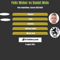 Felix Weber vs Daniel Wein h2h player stats