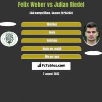 Felix Weber vs Julian Riedel h2h player stats