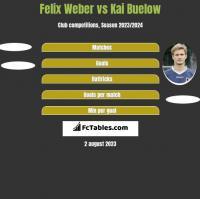 Felix Weber vs Kai Buelow h2h player stats