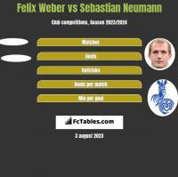 Felix Weber vs Sebastian Neumann h2h player stats